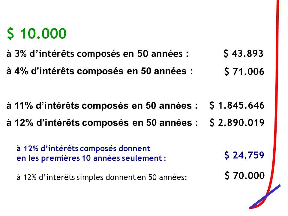 $ 10.000 à 3% dintérêts composés en 50 années : à 4% dintérêts composés en 50 années : à 11% dintérêts composés en 50 années : à 12% dintérêts composés en 50 années : $ 43.893 $ 71.006 $ 1.845.646 $ 2.890.019 à 12% dintérêts composés donnent en les premières 10 années seulement : à 12% dintérêts simples donnent en 50 années: $ 24.759 $ 70.000