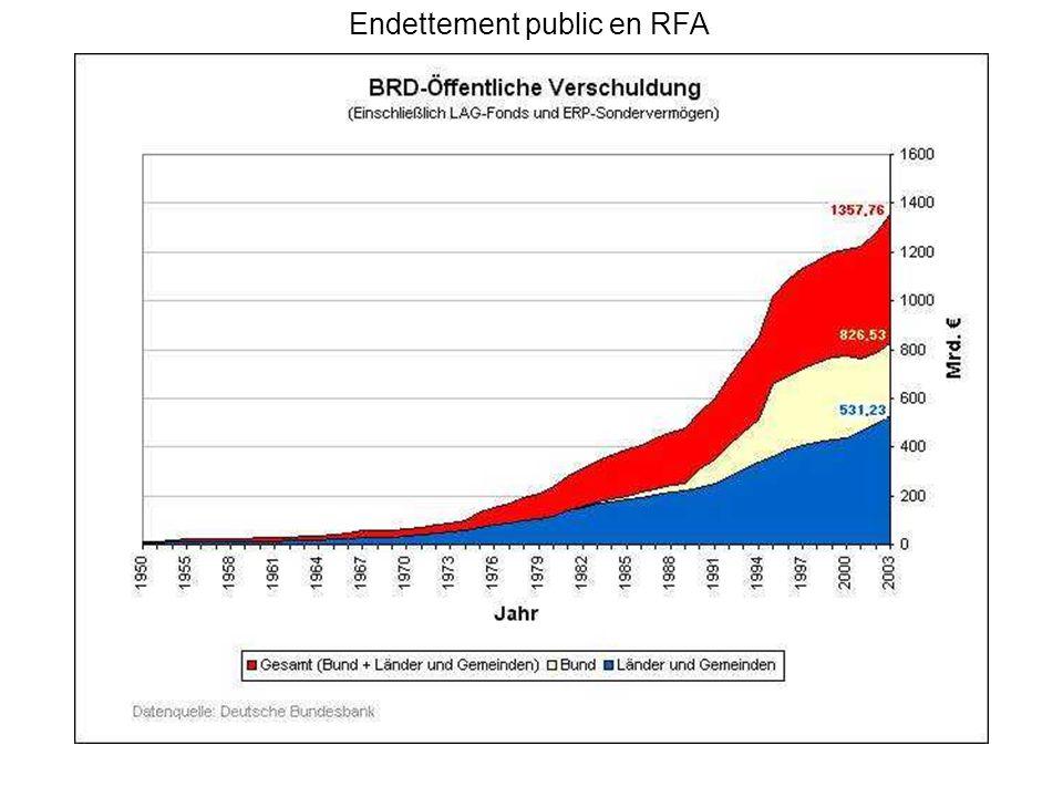 Endettement public en RFA