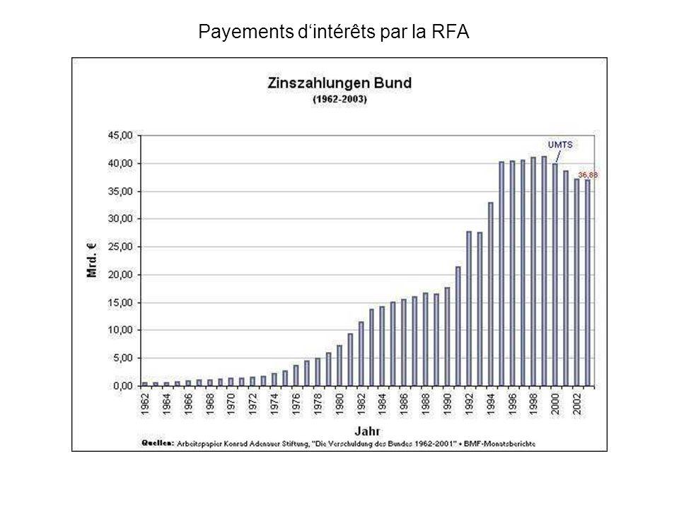 Payements dintérêts par la RFA