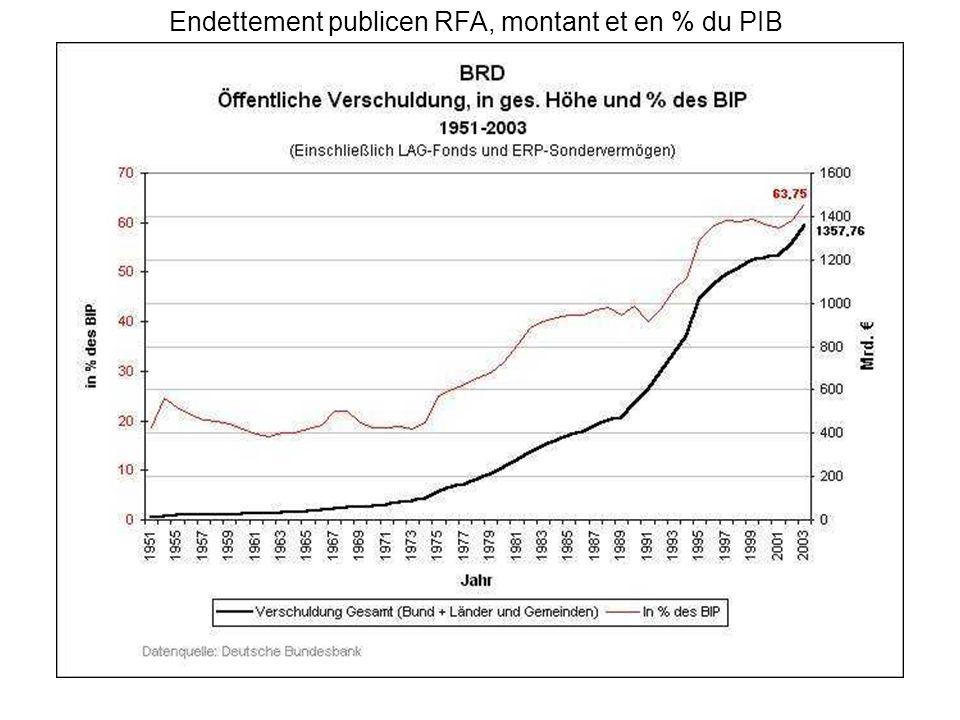 Endettement publicen RFA, montant et en % du PIB