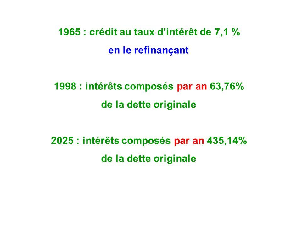 1965 : crédit au taux dintérêt de 7,1 % en le refinançant 1998 : intérêts composés par an 63,76% de la dette originale 2025 : intérêts composés par an 435,14% de la dette originale