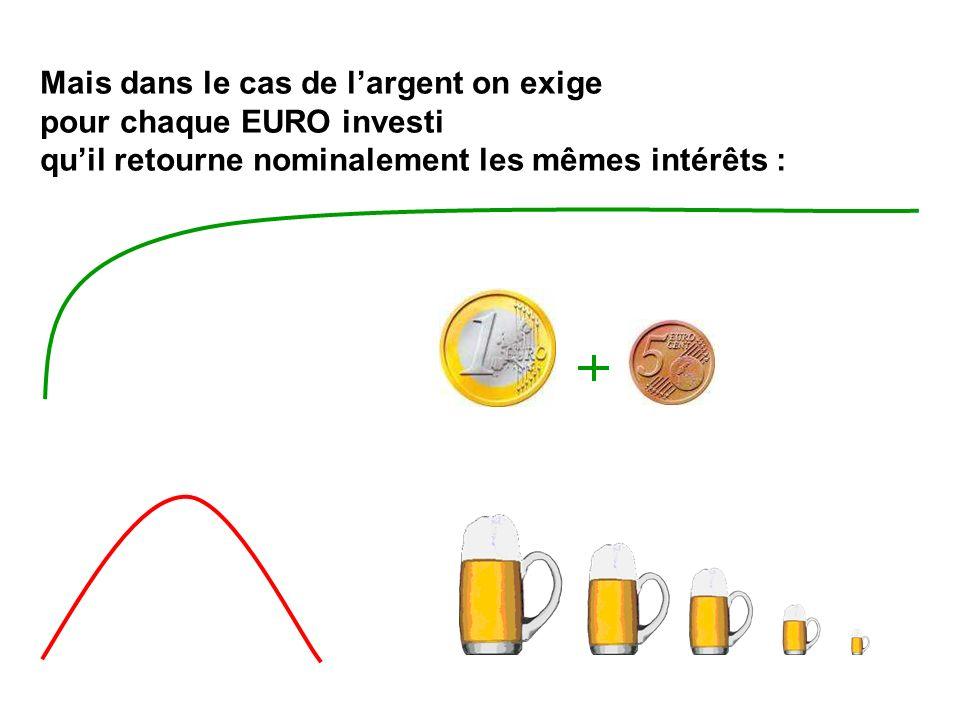 Mais dans le cas de largent on exige pour chaque EURO investi quil retourne nominalement les mêmes intérêts :