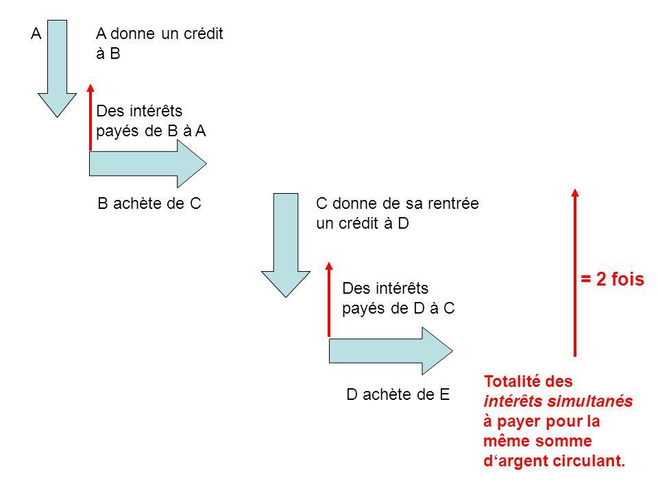 Des intérêts payés de B à A B achète de CC donne de sa rentrée un crédit à D AA donne un crédit à B Des intérêts payés de D à C Totalité des intérêts simultanés à payer pour la même somme dargent circulant.