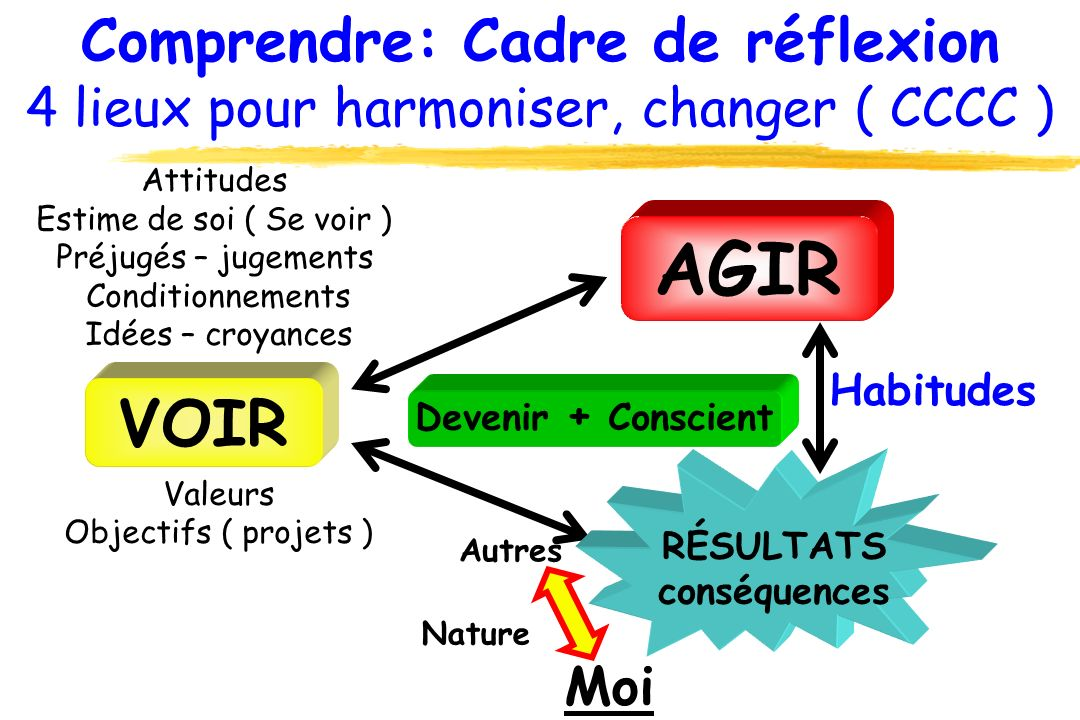 Comprendre: Cadre de réflexion 4 lieux pour harmoniser, changer ( CCCC ) Attitudes Estime de soi ( Se voir ) Préjugés – jugements Conditionnements Idé