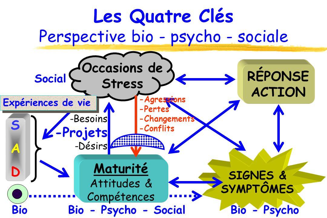 Les Quatre Clés Perspective bio - psycho - sociale Bio Social Bio - PsychoBio - Psycho - Social Expériences de vie -Besoins -Projets -Désirs Maturité