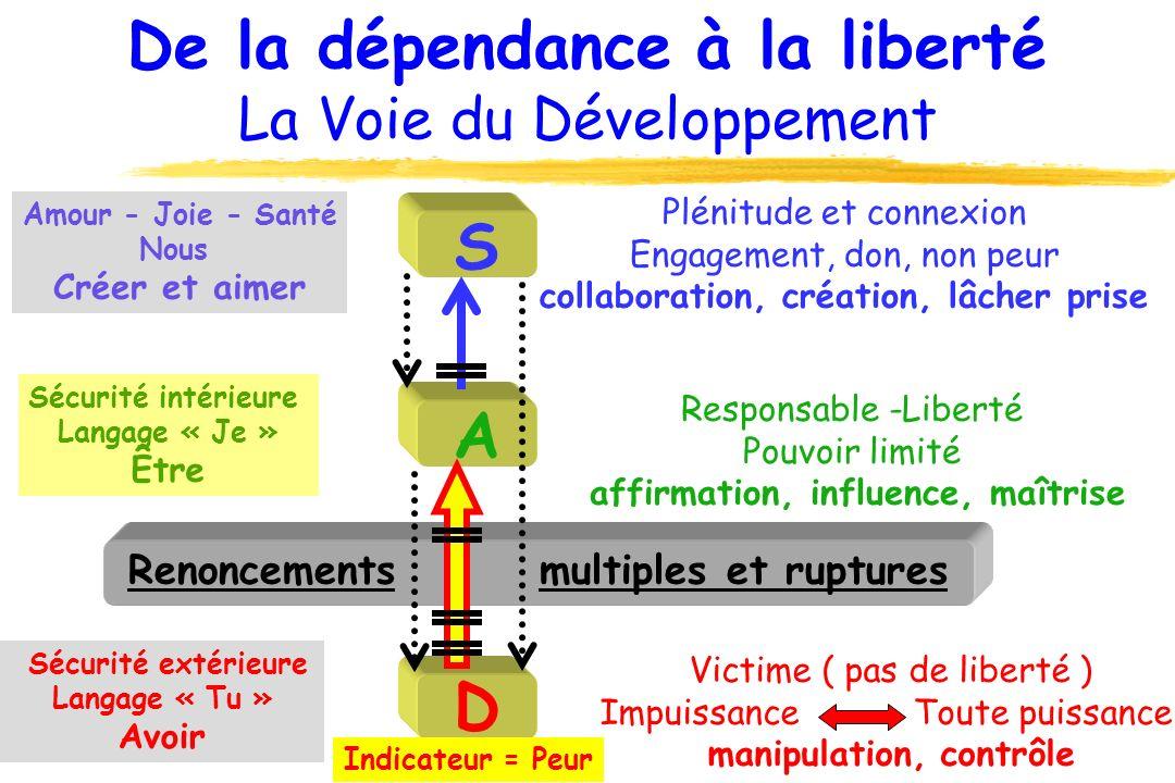 Renoncements multiples et ruptures De la dépendance à la liberté La Voie du Développement D A S Sécurité extérieure Langage « Tu » Avoir Sécurité inté