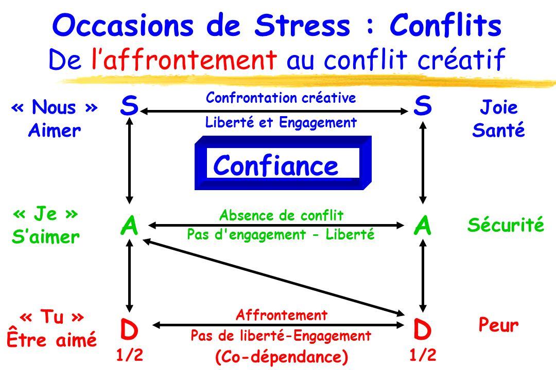 Occasions de Stress : Conflits De laffrontement au conflit créatif D 1/2 Peur Pas de liberté-Engagement (Co-dépendance) A SS Sécurité Pas d'engagement
