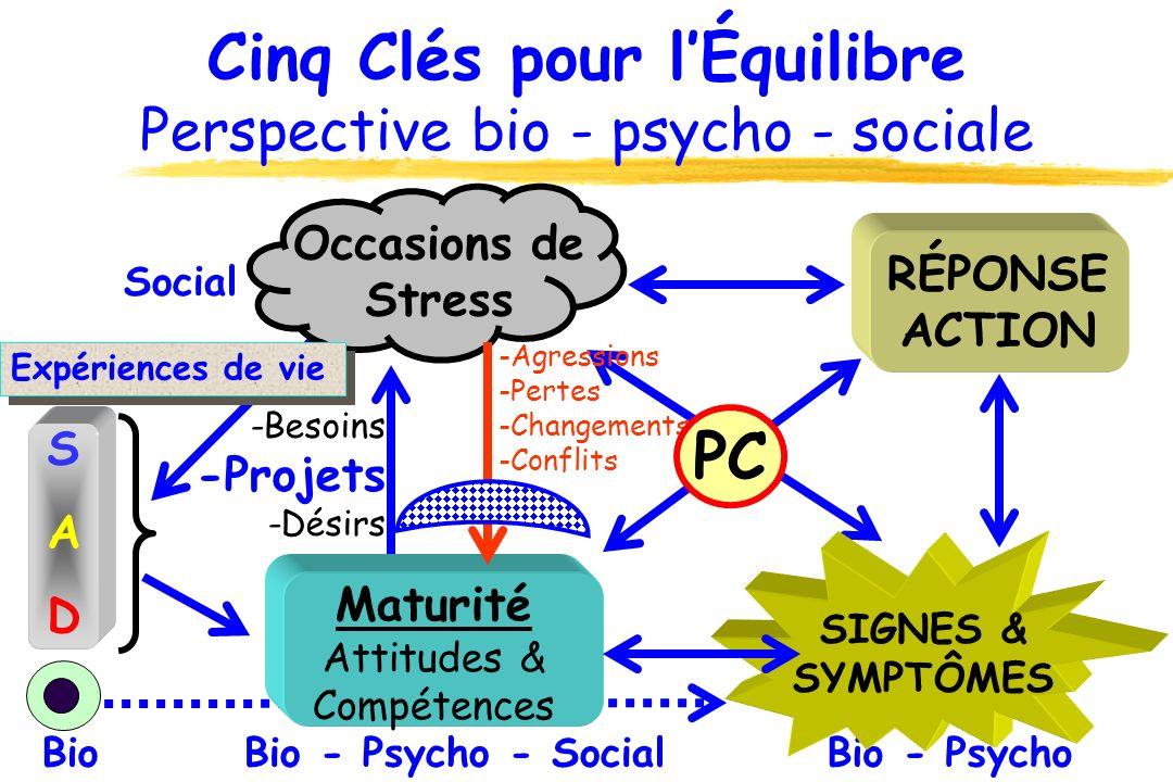 Cinq Clés pour lÉquilibre Perspective bio - psycho - sociale Bio Social Bio - PsychoBio - Psycho - Social Expériences de vie -Besoins -Projets -Désirs