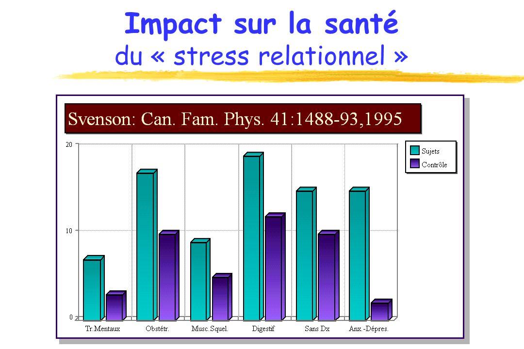 Stress Relationnel Compétences : D R D R D R… et N - DONNER : offrir (I), endetter (C) - RECEVOIR : accueillir (I), réclamer (C) - DEMANDER : proposer (I), exiger (C) - REFUSER : dire non (I), accuser (C) - DÉMISSIONNER: partir (I), détruire (C) - RECOMMENCER : sagement, avidement