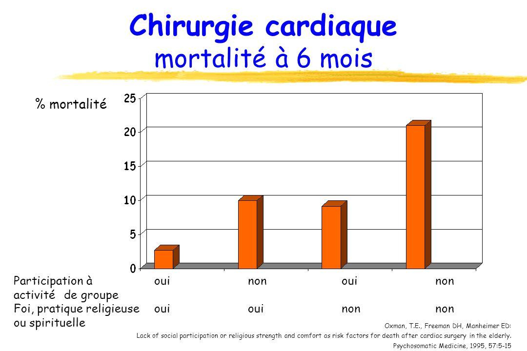 Chirurgie cardiaque mortalité à 6 mois Participation àouinonouinon activité de groupe Foi, pratique religieuseouiouinonnon ou spirituelle % mortalité