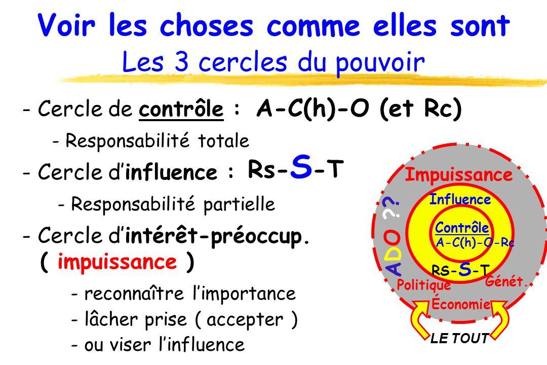 - Cercle de contrôle : - Responsabilité totale - Cercle dinfluence : - Responsabilité partielle - Cercle dintérêt-préoccup. ( impuissance ) - reconnaî