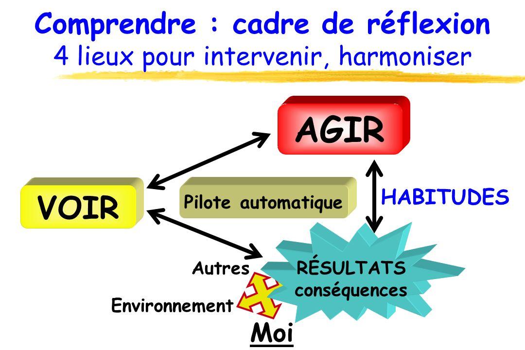 Comprendre : cadre de réflexion 4 lieux pour intervenir, harmoniser AGIR VOIR RÉSULTATS conséquences Moi Autres Environnement HABITUDES Pilote automat