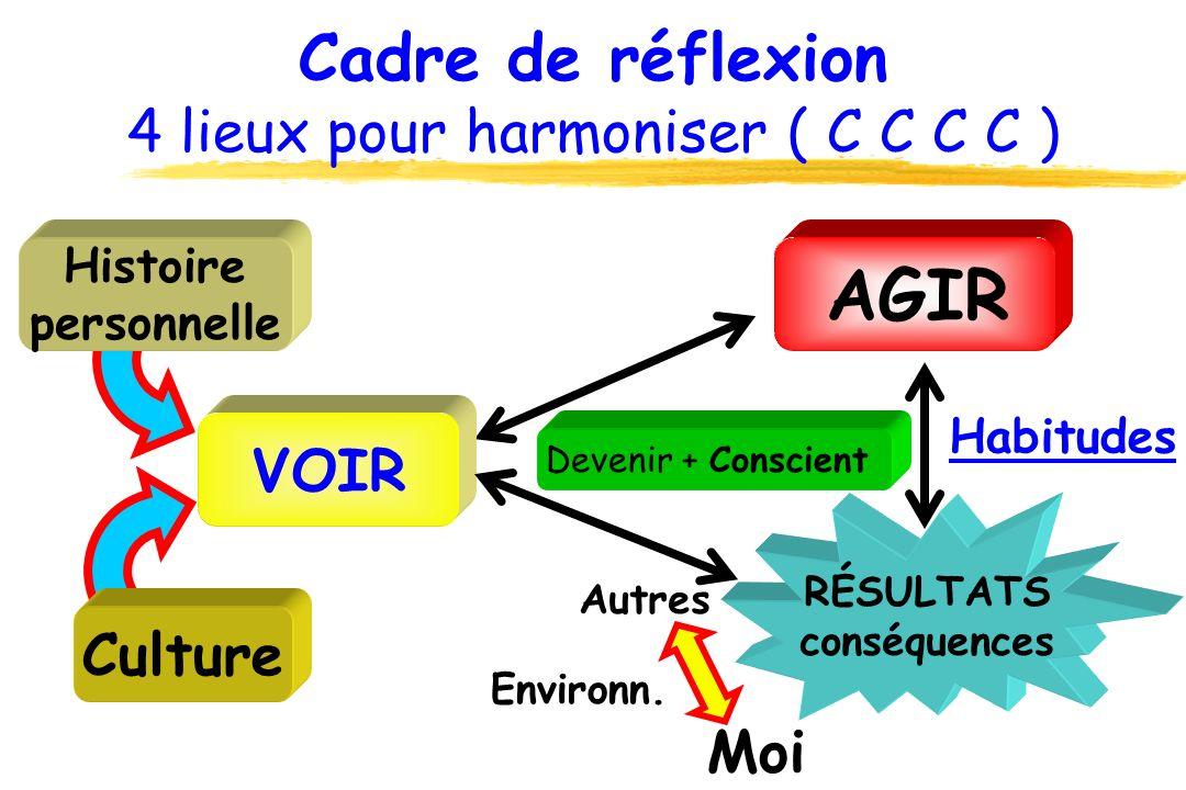 Cadre de réflexion 4 lieux pour harmoniser ( C C C C ) AGIR VOIR RÉSULTATS conséquences Moi Autres Environn. Histoire personnelle Culture Habitudes Pi