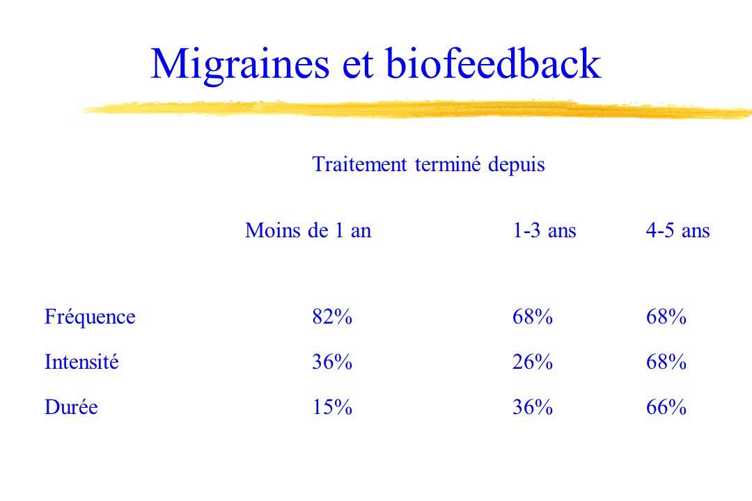 Migraines et biofeedback-3 Les migraines ont disparu: 18% Nette amélioration32% Amélioration moyenne22% Légère amélioration9% Sans changement12% Détérioration7% 74% amélioration en aff de soi, anxiété et rel.