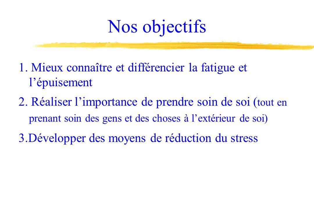 Nos objectifs 1.Mieux connaître et différencier la fatigue et lépuisement 2.