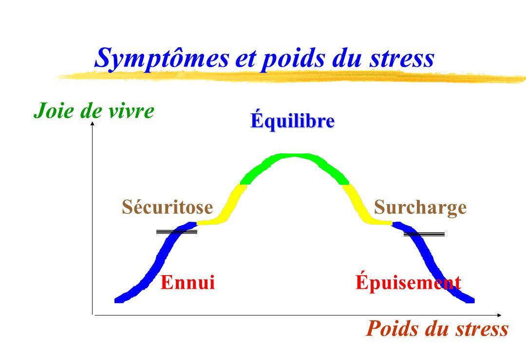 Symptômes et poids du stress Joie de vivre Quantité de demande Équilibre Surcharge Épuisement Sécuritose Ennui