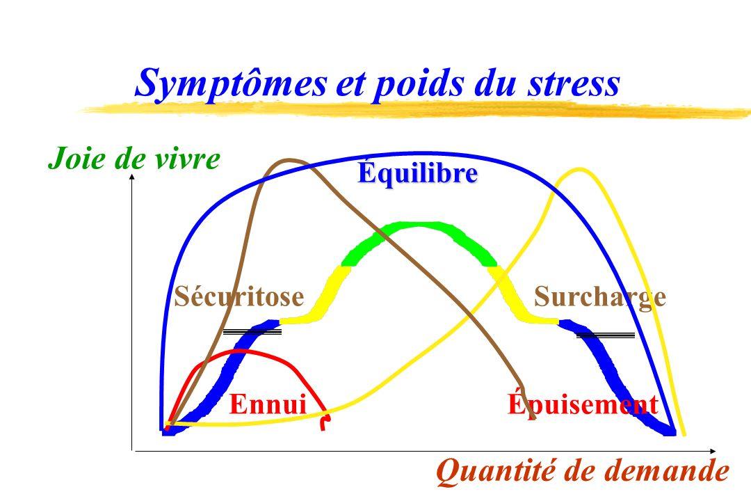«Diagnostic» de pré-épuisement 1.