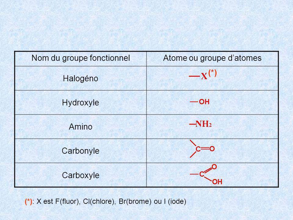 Nom du groupe fonctionnelAtome ou groupe datomes Halogéno (*) Hydroxyle Amino Carbonyle Carboxyle (*): X est F(fluor), Cl(chlore), Br(brome) ou I (iod