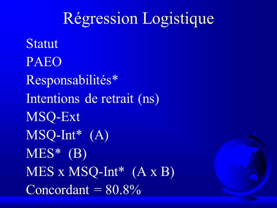 Régression Logistique Statut PAEO Responsabilités* Intentions de retrait (ns) MSQ-Ext MSQ-Int* (A) MES* (B) MES x MSQ-Int* (A x B) Concordant = 80.8%