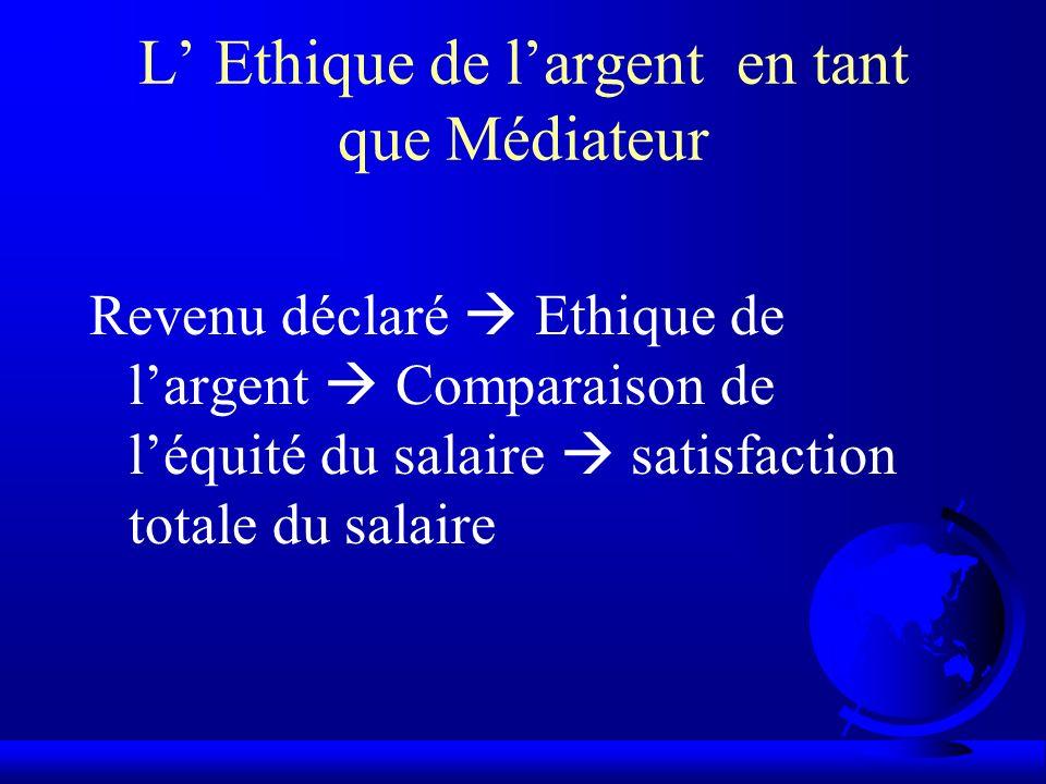 L Ethique de largent en tant que Médiateur Revenu déclaré Ethique de largent Comparaison de léquité du salaire satisfaction totale du salaire