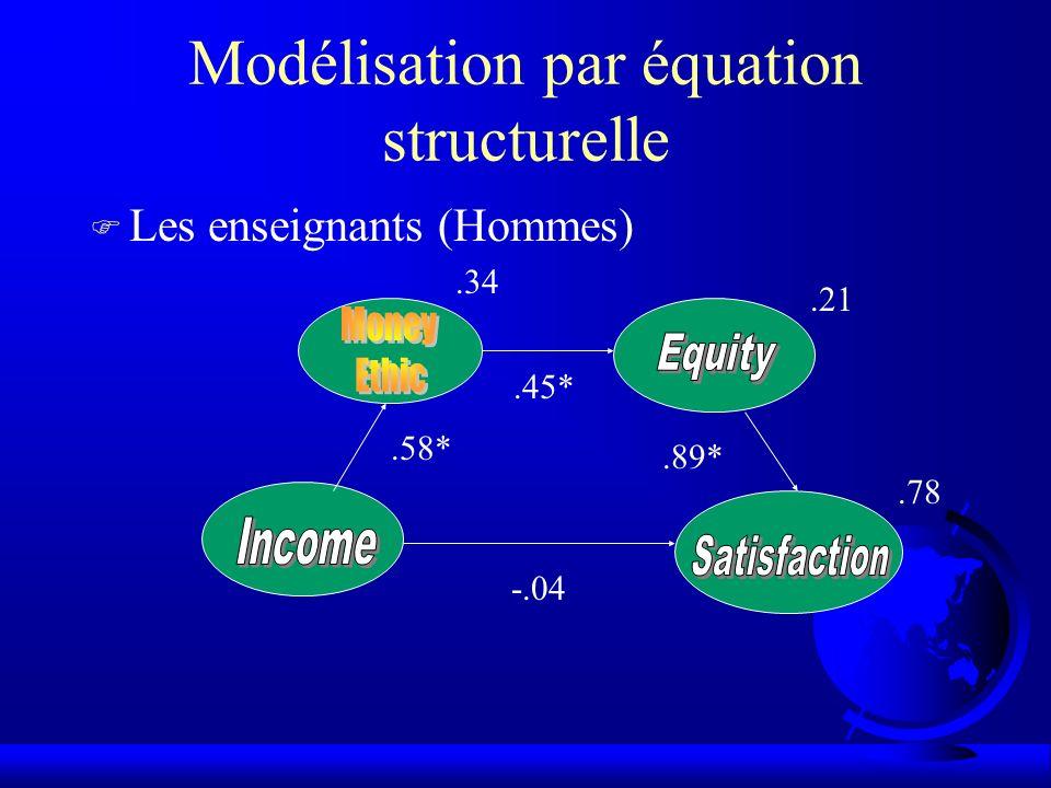 Modélisation par équation structurelle F Les enseignants (Hommes).58*.45*.89* -.04.34.21.78