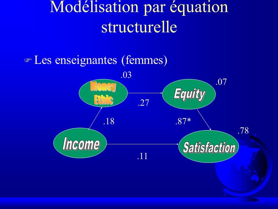 Modélisation par équation structurelle F Les enseignantes (femmes).18.27.87*.11.03.07.78