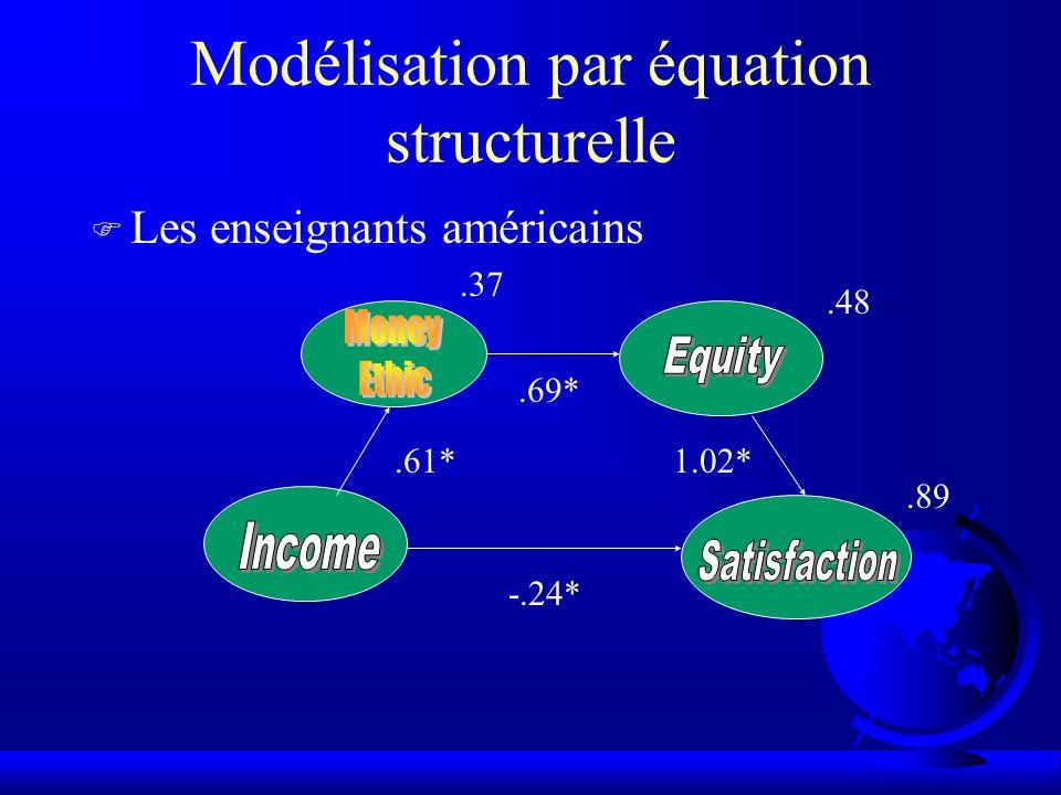 Modélisation par équation structurelle F Les enseignants américains.61*.69* 1.02* -.24*.37.48.89