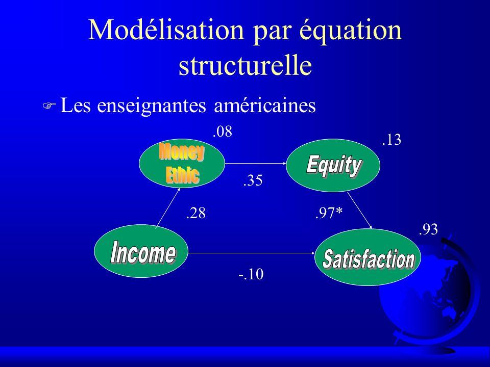 Modélisation par équation structurelle F Les enseignantes américaines.28.35.97* -.10.08.13.93