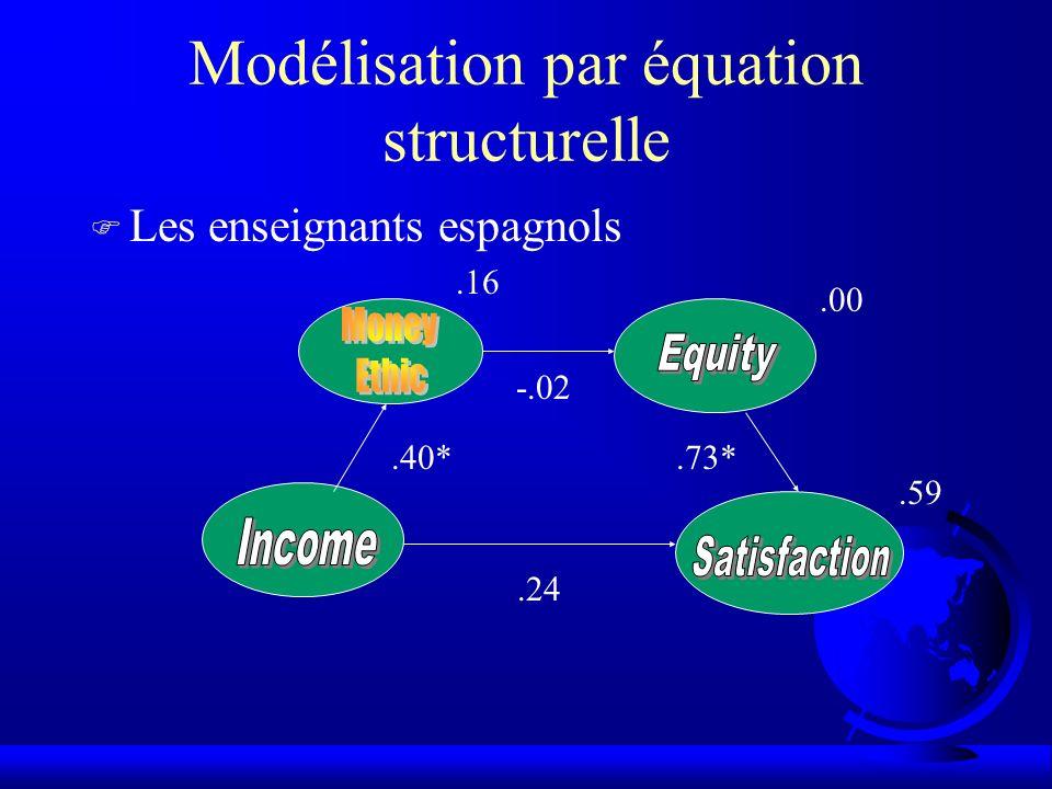 Modélisation par équation structurelle F Les enseignants espagnols.40* -.02.73*.24.16.00.59