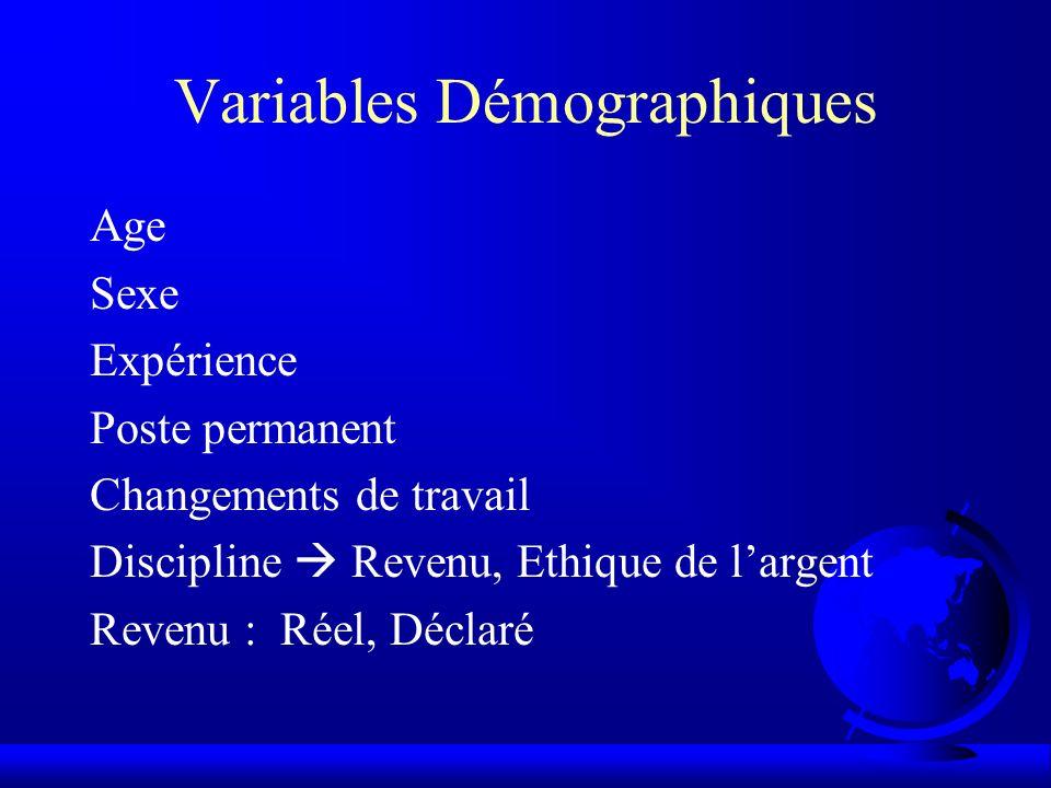 Variables Démographiques Age Sexe Expérience Poste permanent Changements de travail Discipline Revenu, Ethique de largent Revenu : Réel, Déclaré