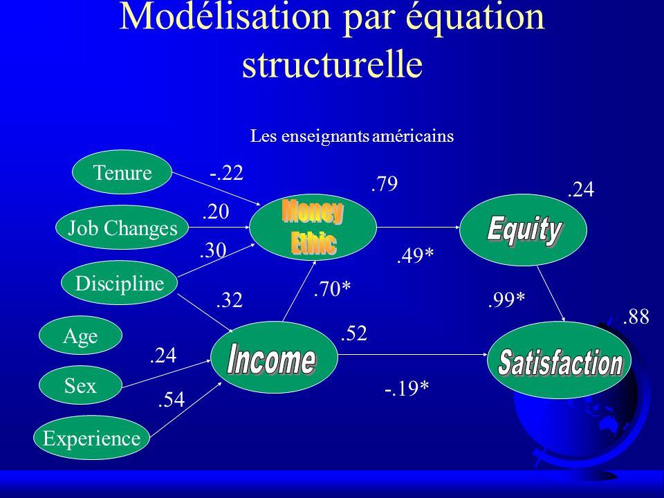 Modélisation par équation structurelle Les enseignants américains.70*.49*.99* -.19*.79.24.88 Experience Sex Age Tenure Job Changes Discipline -.22.52.