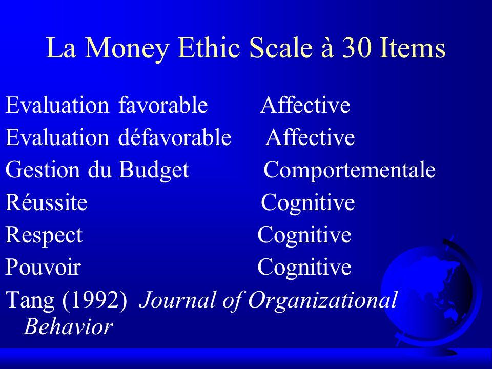 La Money Ethic Scale à 12 Items Evaluation défavorableAffective Budget Comportementale SuccèsCognitive Réussite, Respect, Pouvoir, Evaluation favorable Tang (1995) Personality and Individual Differences.
