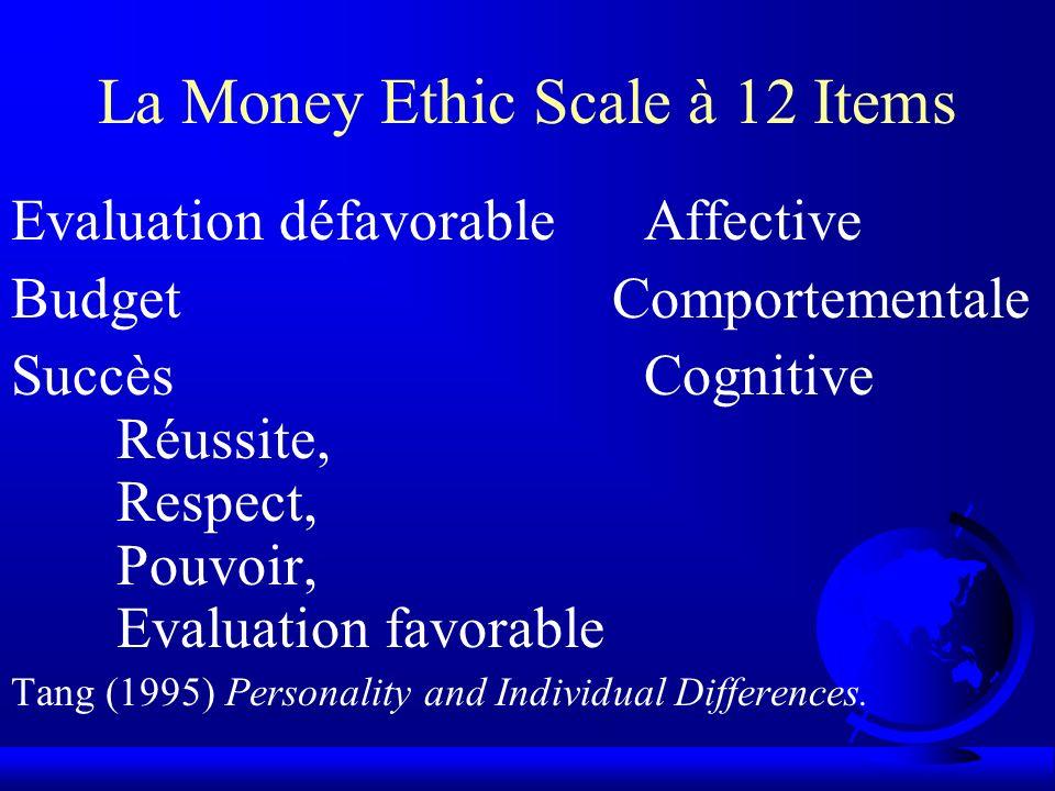 La Money Ethic Scale à 15 Items Evaluation défavorableAffective Gestion du BudgetComportementale EquitéCognitive RéussiteCognitive IncitateurCognitive