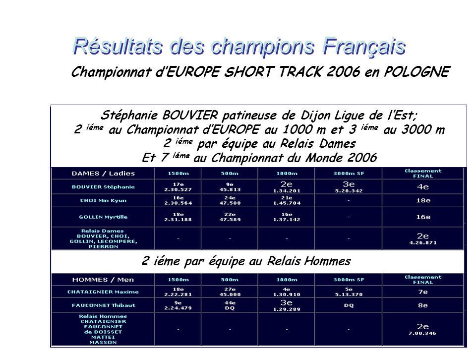 Championnat dEUROPE SHORT TRACK 2006 en POLOGNE Stéphanie BOUVIER patineuse de Dijon Ligue de lEst; 2 iéme au Championnat dEUROPE au 1000 m et 3 iéme au 3000 m 2 iéme par équipe au Relais Dames Et 7 iéme au Championnat du Monde 2006 2 iéme par équipe au Relais Hommes