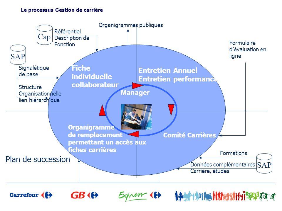 Signalétique de base Le processus Gestion de carrière Fiche individuelle collaborateur SAP Cap Structure Organisationnelle lien hiérarchique Référenti