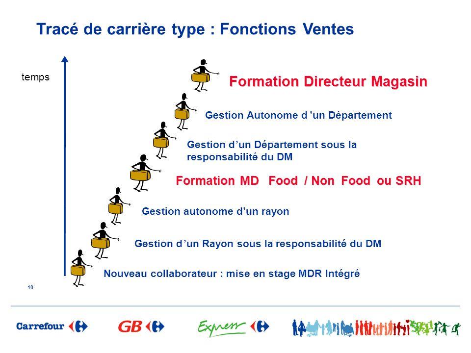Tracé de carrière type : Fonctions Ventes 10 temps Nouveau collaborateur : mise en stage MDR Intégré Gestion dun Rayon sous la responsabilité du DM Ge