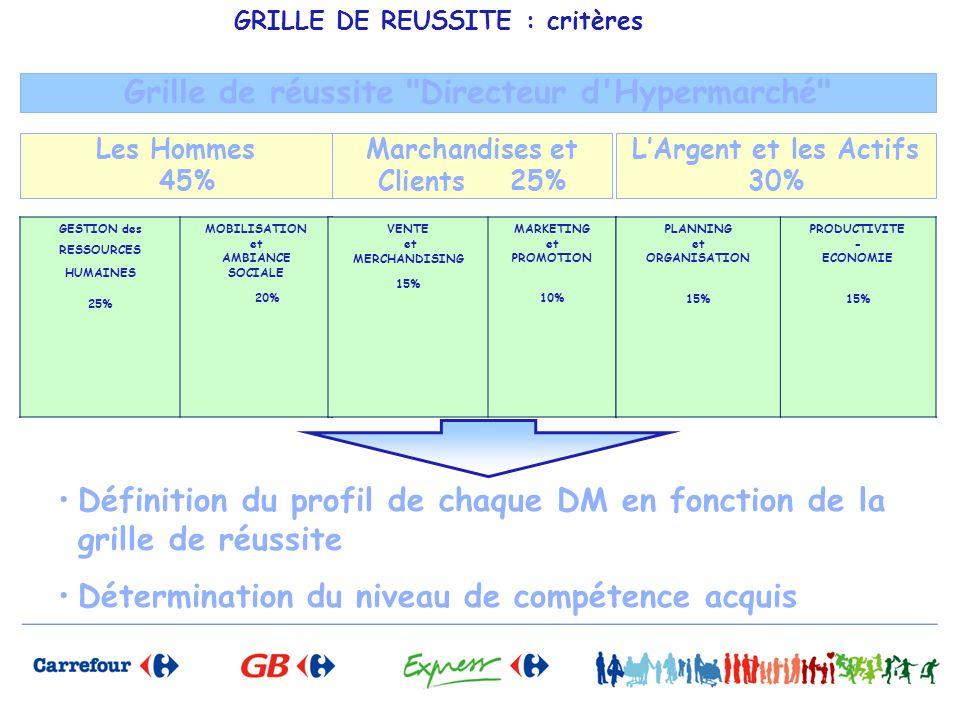 GRILLE DE REUSSITE : critères Les Hommes 45% Marchandises et Clients 25% LArgent et les Actifs 30% Grille de réussite