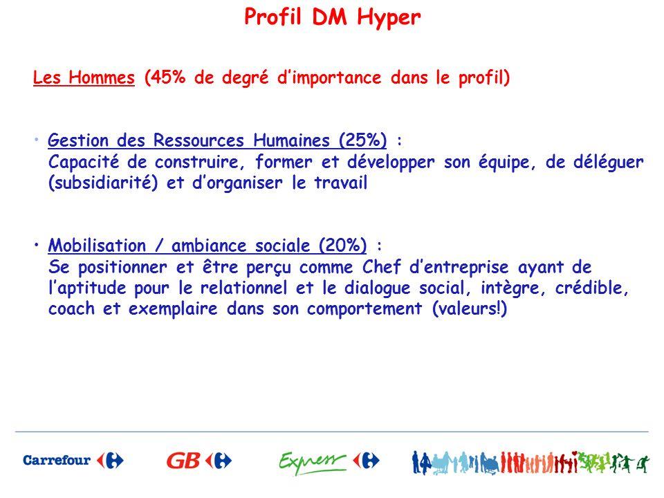 Profil DM Hyper Les Hommes (45% de degré dimportance dans le profil) Gestion des Ressources Humaines (25%) : Capacité de construire, former et dévelop