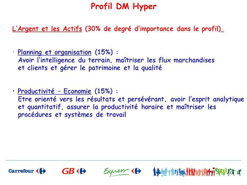 Profil DM Hyper LArgent et les Actifs (30% de degré dimportance dans le profil) Planning et organisation (15%) : Avoir lintelligence du terrain, maîtr