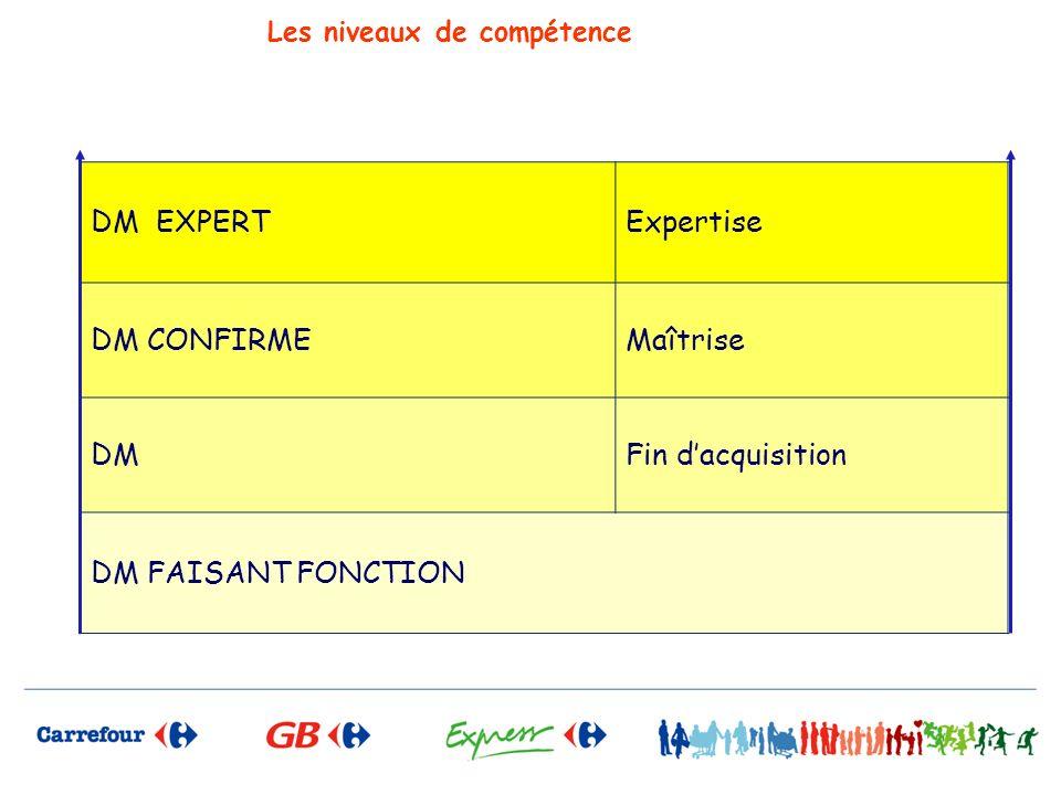 Les niveaux de compétence DM EXPERTExpertise DM CONFIRMEMaîtrise DMFin dacquisition DM FAISANT FONCTION