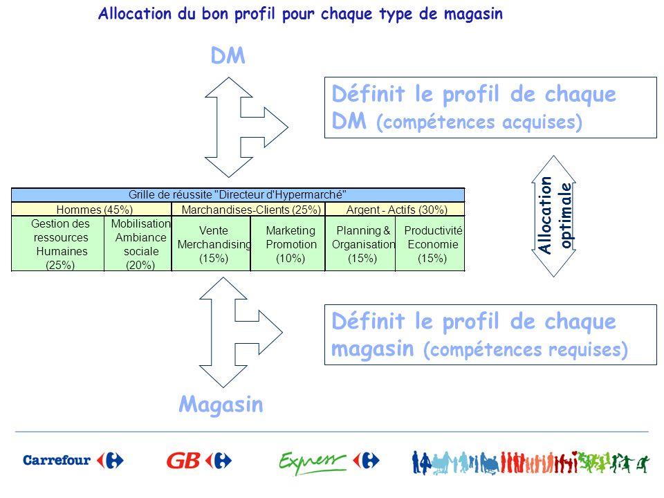 Allocation du bon profil pour chaque type de magasin Gestion des ressources Humaines (25%) Mobilisation Ambiance sociale (20%) Vente Merchandising (15