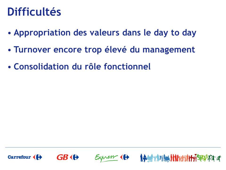 Difficultés Appropriation des valeurs dans le day to day Turnover encore trop élevé du management Consolidation du rôle fonctionnel