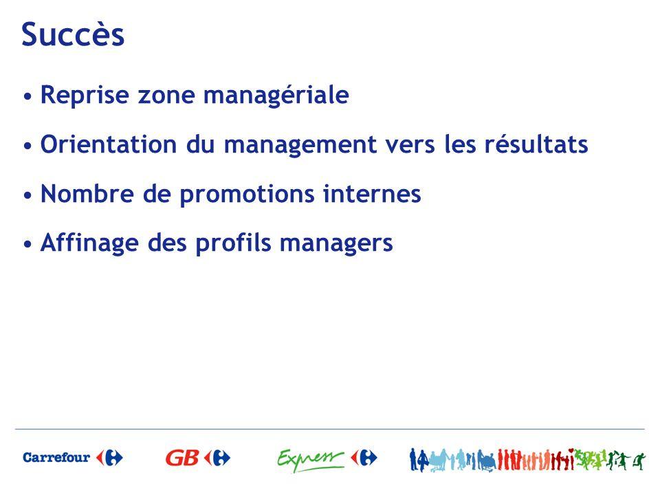Succès Reprise zone managériale Orientation du management vers les résultats Nombre de promotions internes Affinage des profils managers