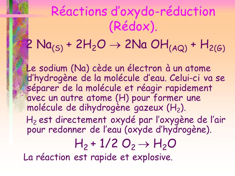 Réactions doxydo-réduction (Rédox). 2 Na (S) + 2H 2 O 2Na OH (AQ) + H 2(G) Le sodium (Na) cède un électron à un atome dhydrogène de la molécule deau.