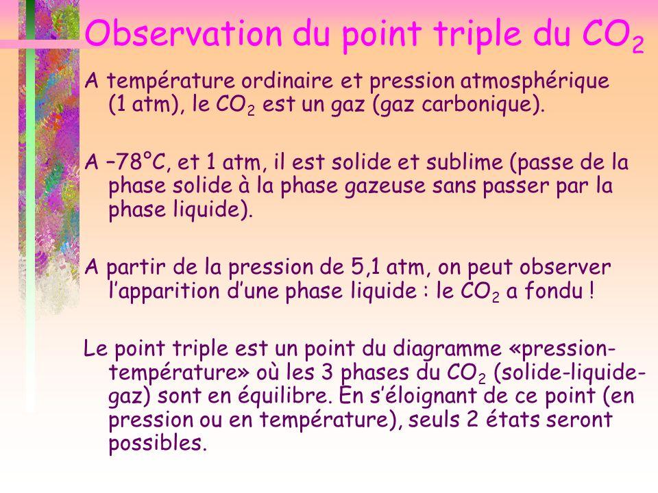 Observation du point triple du CO 2 A température ordinaire et pression atmosphérique (1 atm), le CO 2 est un gaz (gaz carbonique). A –78°C, et 1 atm,