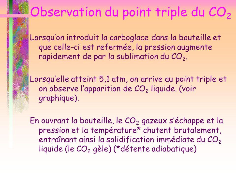 Observation du point triple du CO 2 Lorsquon introduit la carboglace dans la bouteille et que celle-ci est refermée, la pression augmente rapidement d