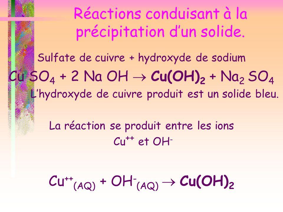 Réactions conduisant à la précipitation dun solide. Sulfate de cuivre + hydroxyde de sodium Cu SO 4 + 2 Na OH Cu(OH) 2 + Na 2 SO 4 Lhydroxyde de cuivr