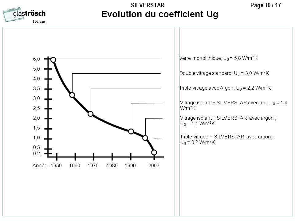 SILVERSTAR Page 10 / 17 101 ans 6,0 5,0 4,0 3,5 3,0 2,5 2,0 1,5 1,0 0,5 Année1950 1960 1970 1980 1990 2003 Verre monolithique; U g = 5,8 W/m 2 K Doubl