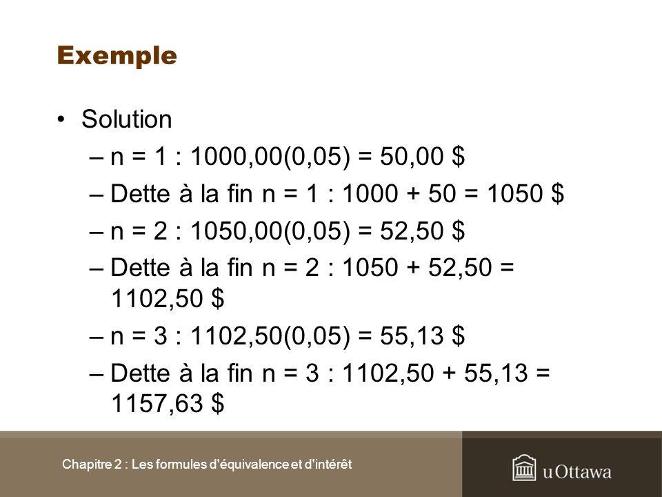 Exemple Solution –n = 1 : 1000,00(0,05) = 50,00 $ –Dette à la fin n = 1 : 1000 + 50 = 1050 $ –n = 2 : 1050,00(0,05) = 52,50 $ –Dette à la fin n = 2 :