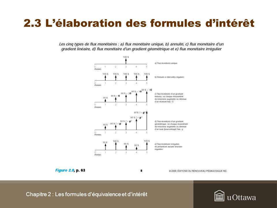 2.3 Lélaboration des formules dintérêt Chapitre 2 : Les formules d'équivalence et d'intérêt